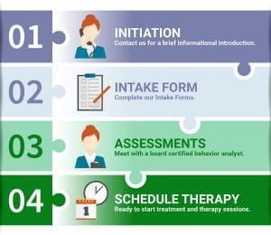 Pathways Autism Center Process infographic