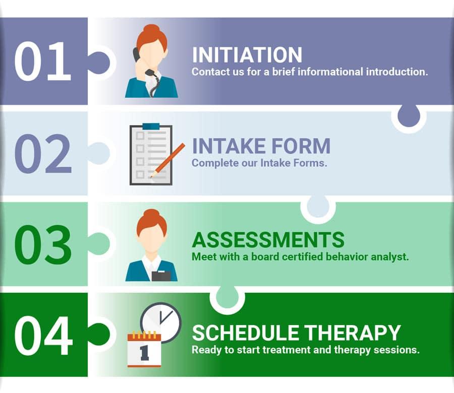 Pathways Autism Center Process infographic